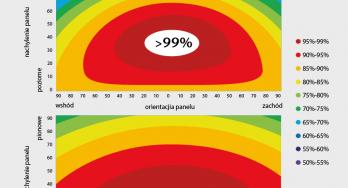 Dachówki prawo- i lewoskrętne – o 300% większe pole farmy